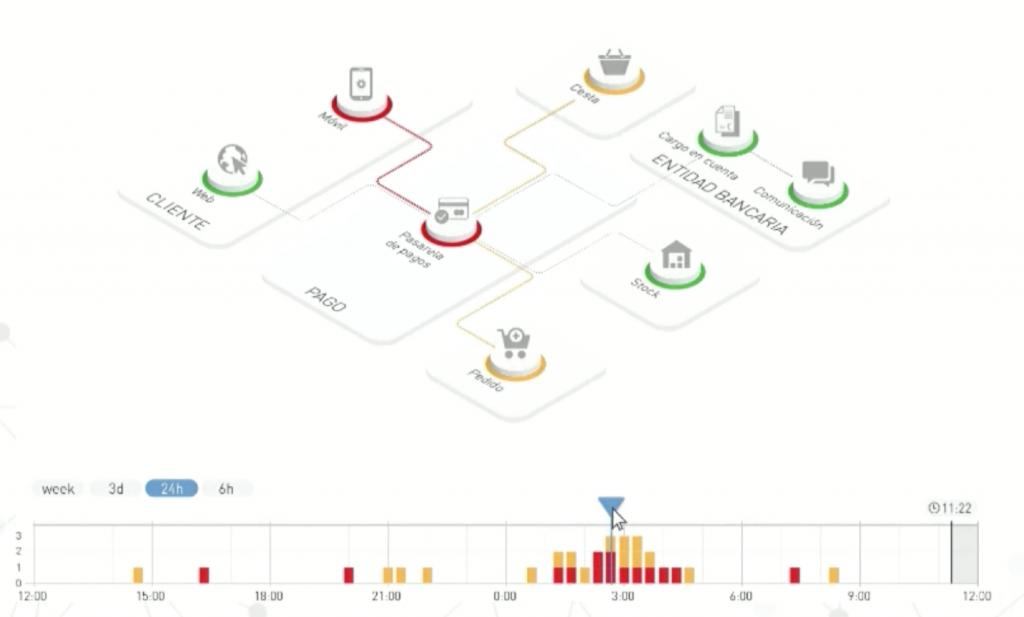 Visualización del Desempeño de las arquitecturas de microservicios