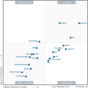 Magic Quadrant for Analytics and Business Intelligence Platforms 2018