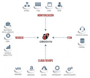 Ejemplos de fuentes de datos utilizadas por Obsidian para el modelado de los servicios